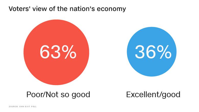 exit poll economy view