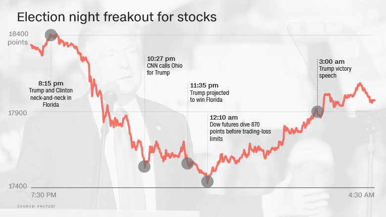 election night freakout stocks