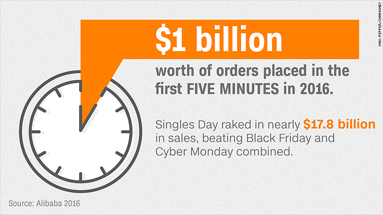 alibaba singles day five minutes