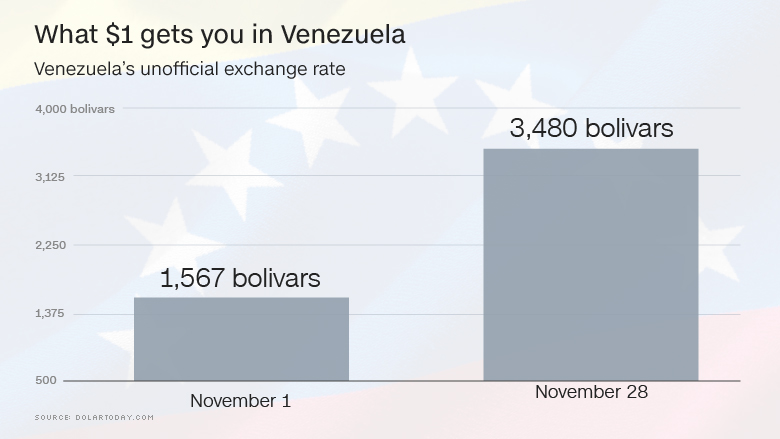 chart venezuela bolivar november