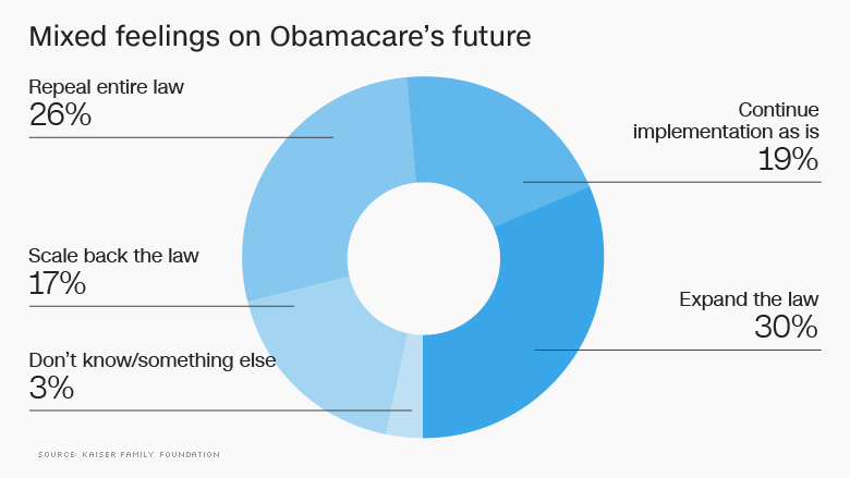 mixed feelings obamacare future