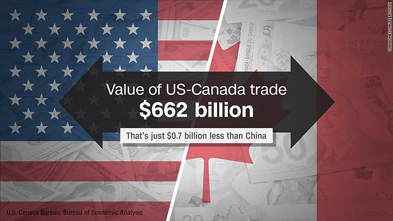 us canada trade