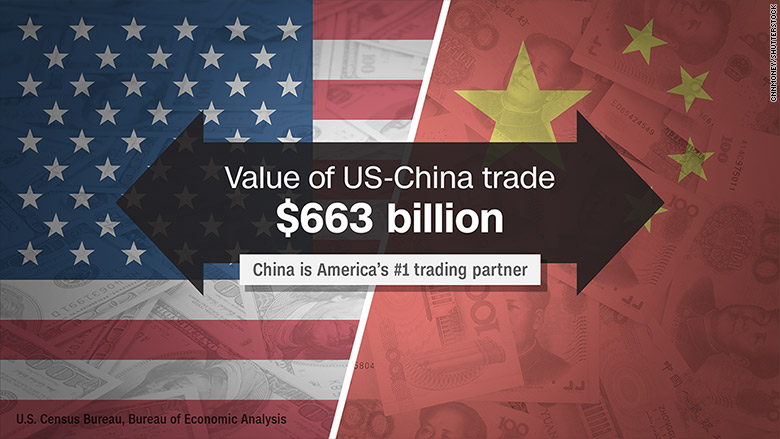 These Are Americas Biggest Trading Partners