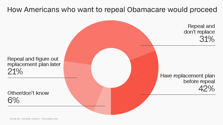 how americans feel replacing obamacare 120116