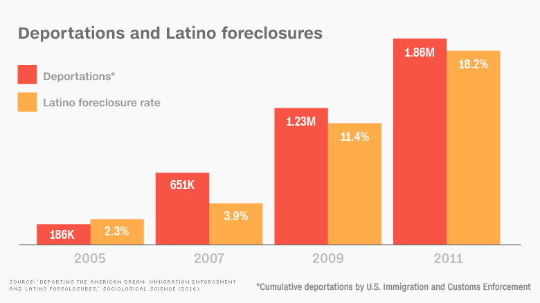 immigration foreclosure chart