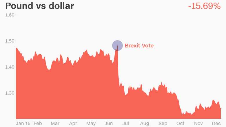 pound vs dollar brexit
