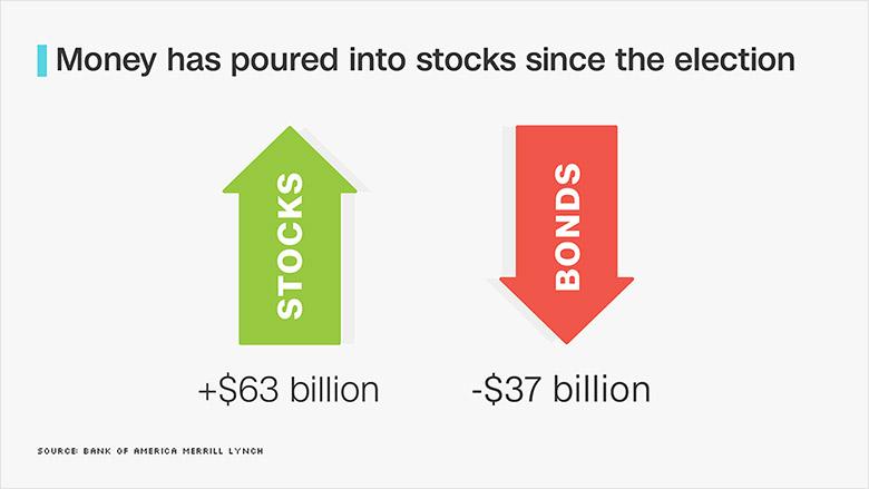 stocks post election