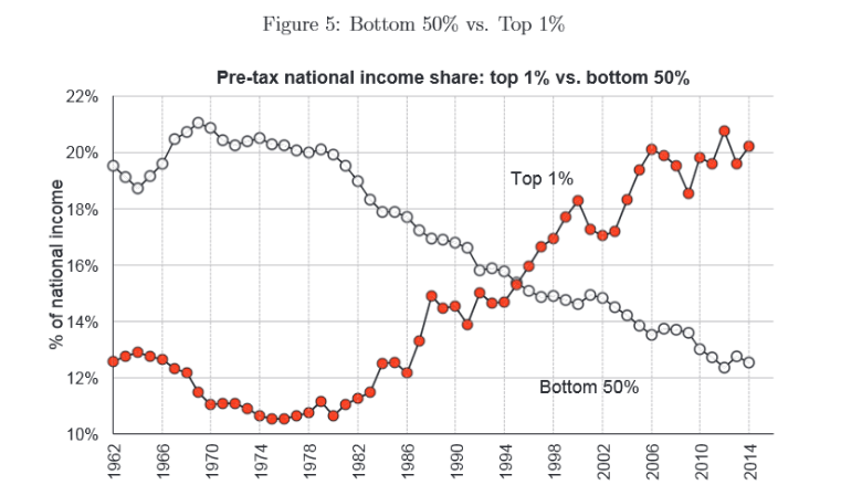 Inequality Piketty 1