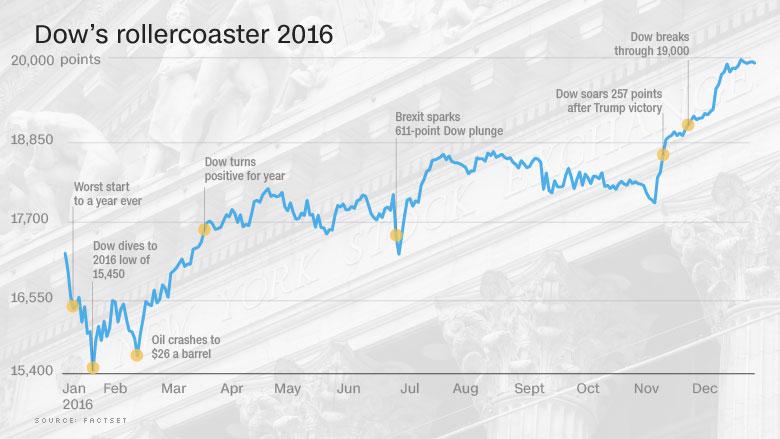 dow 2016 chart