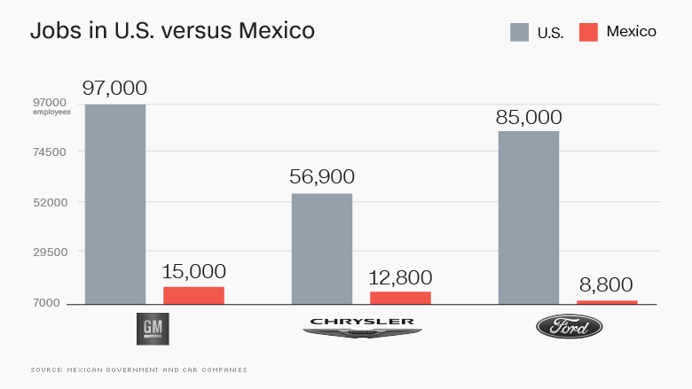 chart mexico vs us jobs