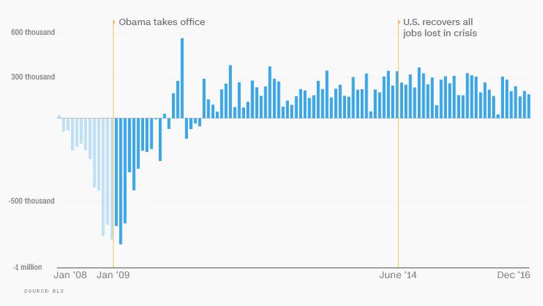 02 obama economy jobs