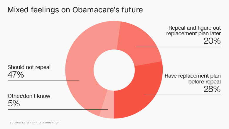 obamacare kaiser poll future