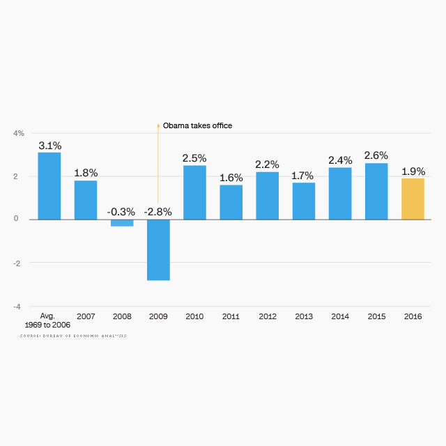 The Obama Economy In 10 Charts