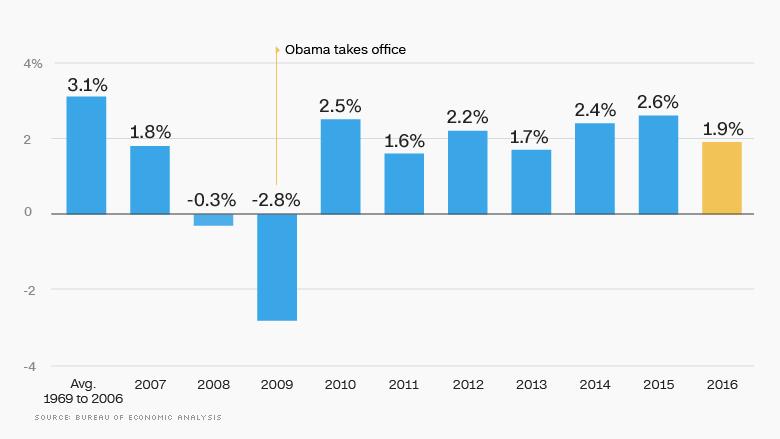 Economic Growth Gdp The Obama Economy In 10 Charts Cnnmoney