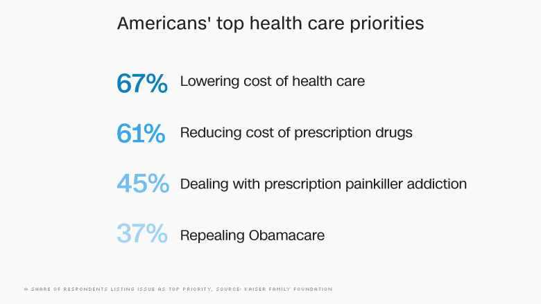 obamacare kaiser poll priorities new