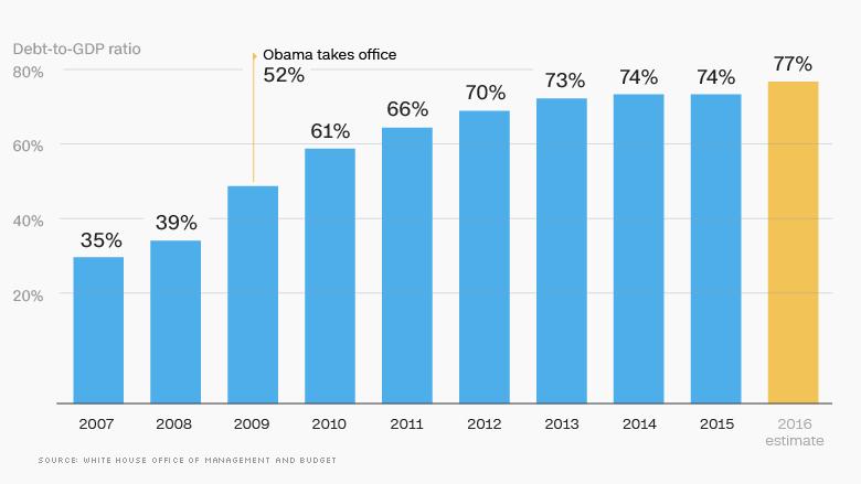 10 obama economy us government debt