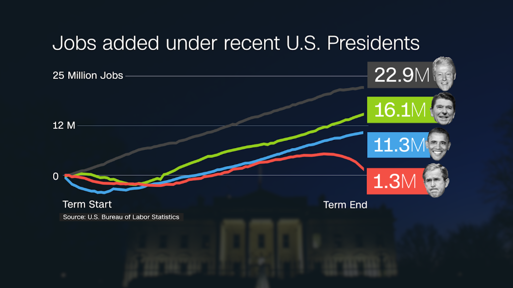 Here is Obama's record on jobs