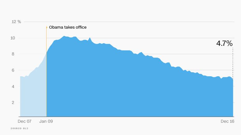 01 obama economy unemployment update