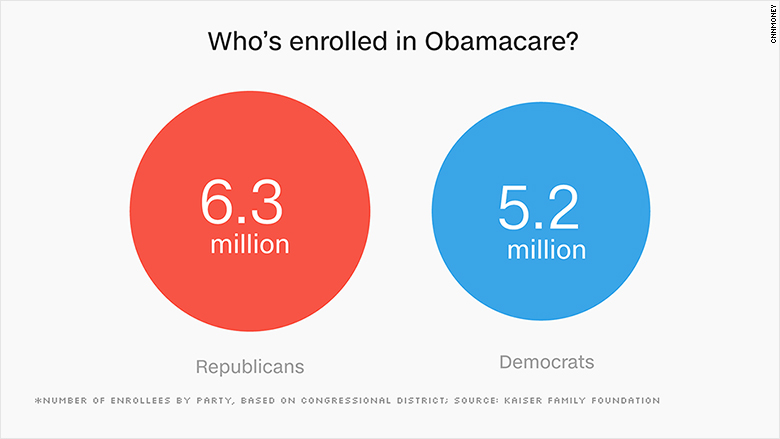 Surprise Some Republicans Represent Lots Of Obamacare Enrollees