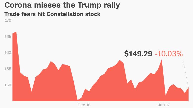 Corona Trump Constellation stock