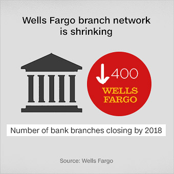 Wells Fargo is closing over 400 bank branches