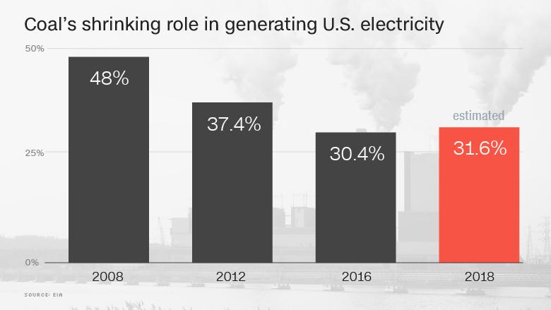 shrinking coal power