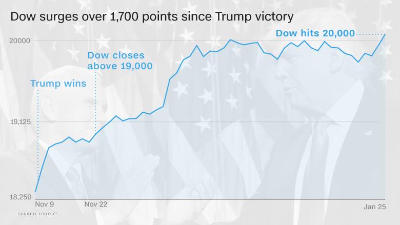 dow trump rally 20000