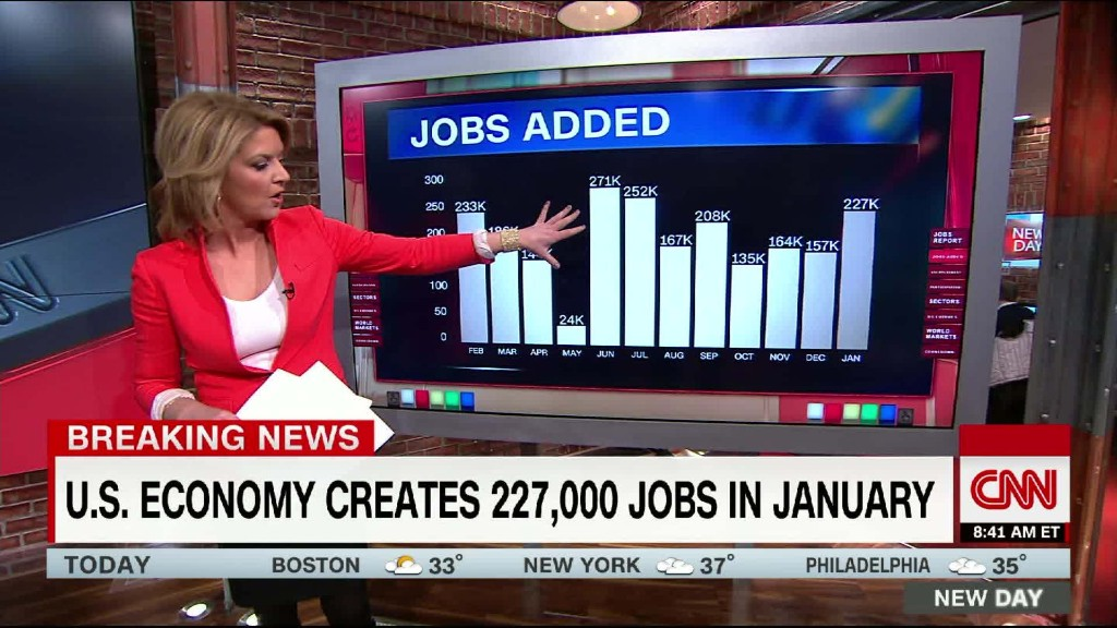 U.S. economy adds 227,000 jobs in January