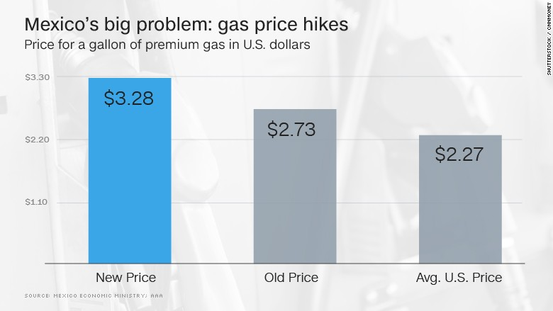chart mexico gas price