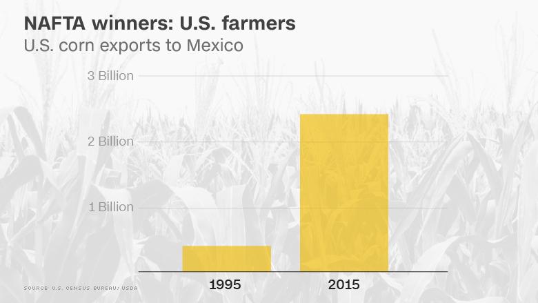 chart us corn exports