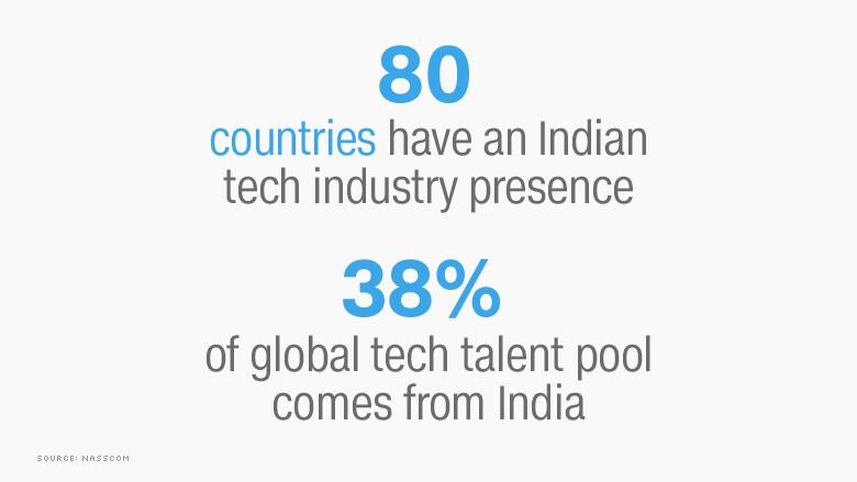 india tech presense