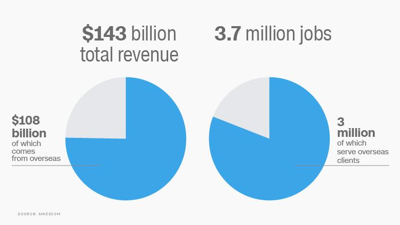 india tech revenue jobs