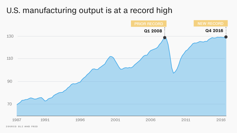 us manufacturing high