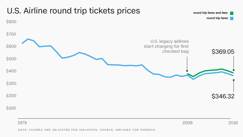 chart airline RT price