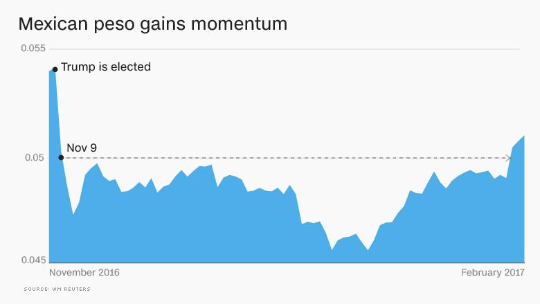 mexican peso momentum