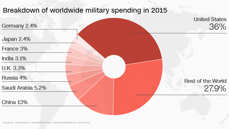 worldwide military spending 2015