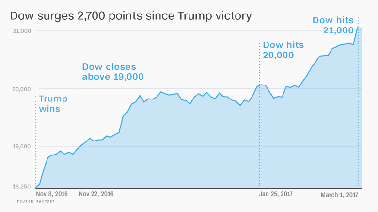 dow trump rally election