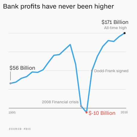 American Bank Profits Are Higher Than Ever