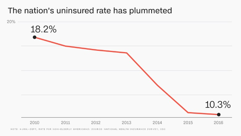 chart uninsured