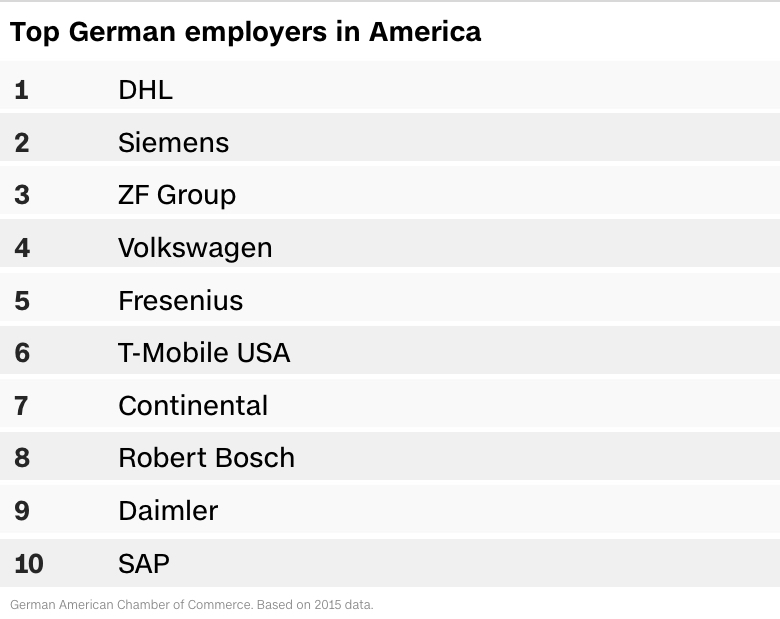 top german employers
