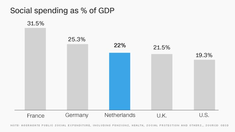 chart europe economy social spending NETH