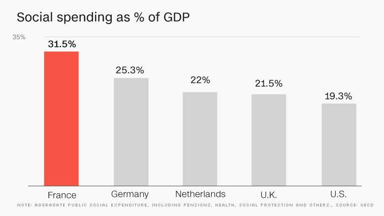 chart europe economy social spending FRANCE