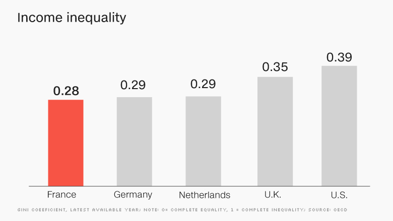 chart europe economy income inequality FRANCE