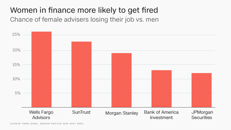 wells fargo women men firing