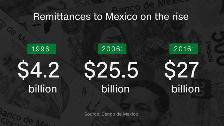 remittances to mexico new
