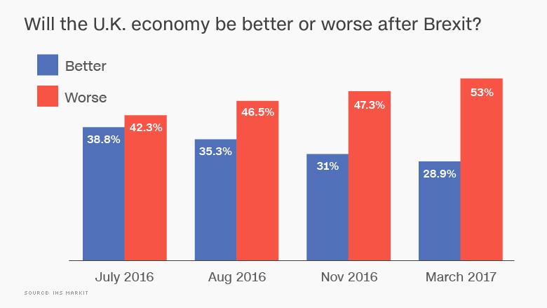brexit pessimism