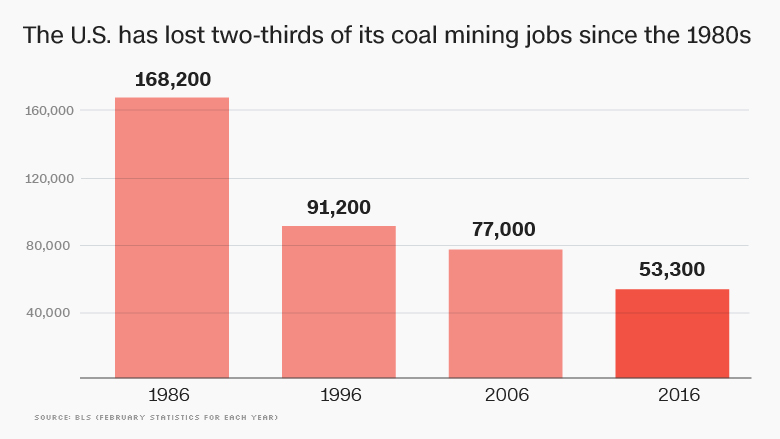 us coal mining jobs