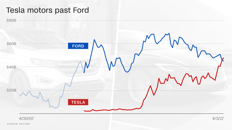 tesla ford market value