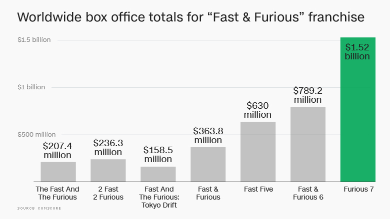 fast furious franchise worldwide