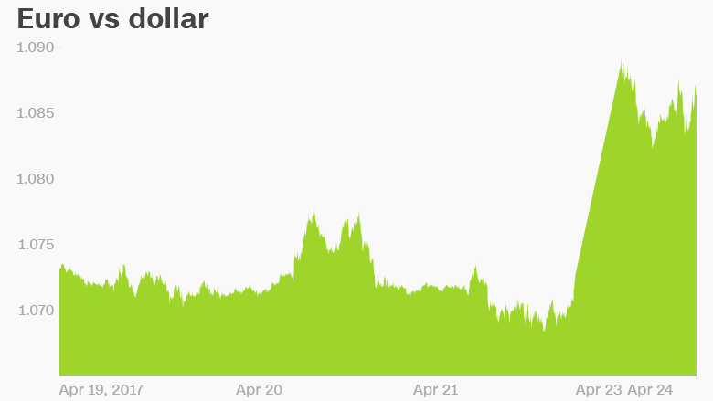 euro dollar chart france election